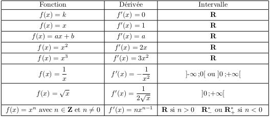 Derivations De Nouvelles Fonctions Revision De Cours
